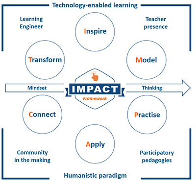 IMPACT Learning Framework informed by theoretical and scholarly conceptions